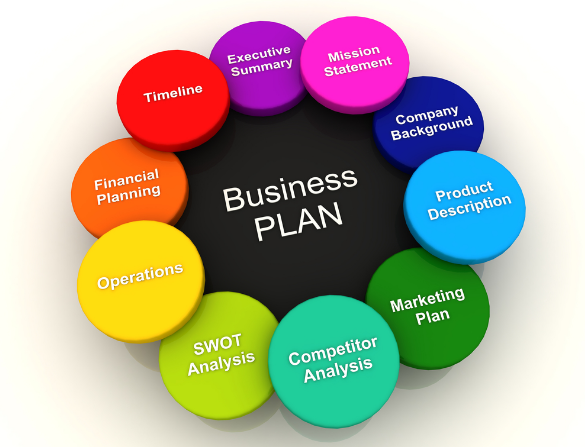 Business Plan Departments